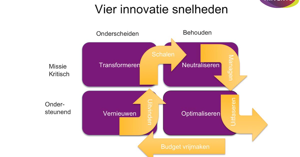 vier innovatie snelheden